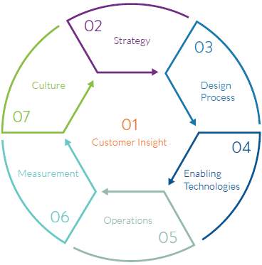 create a customer centric culture So, creating a customer centric culture is not something you just talk about, it's something you do even more importantly, it's what you are seen to do.