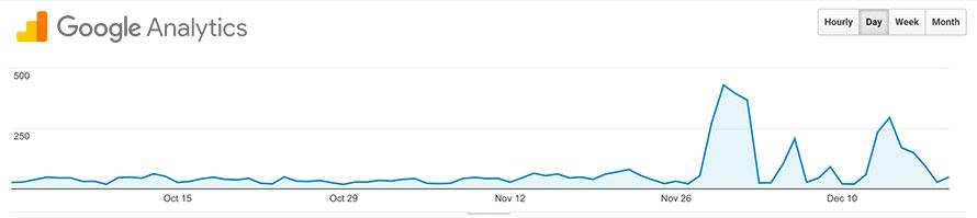 google analytics conversion rate