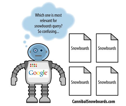 Sample of Keyword Cannibalization Diagram
