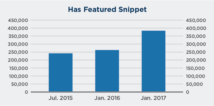 Growth of featured snippets in search over time