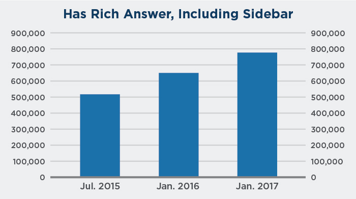 Growth of rich answers in Google search over time.