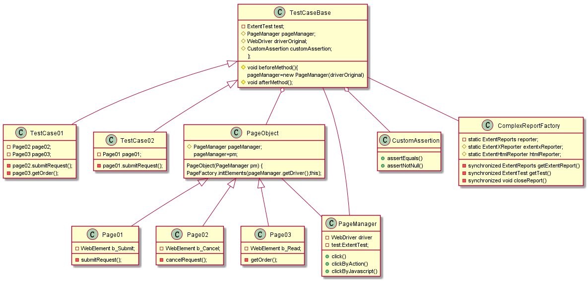 Page Object and Page Factory Pattern Based UI Automated Testing