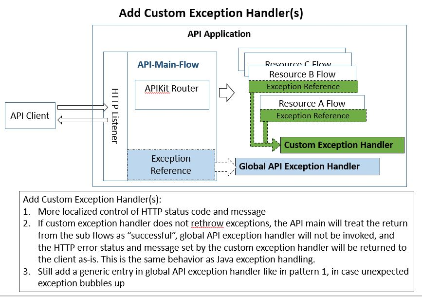Mule API Exception Handling Patterns - Perficient Blogs