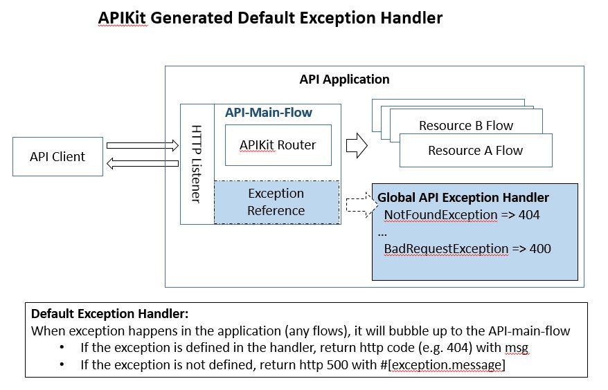 Mule API Exception Handling Patterns - Perficient Blogs