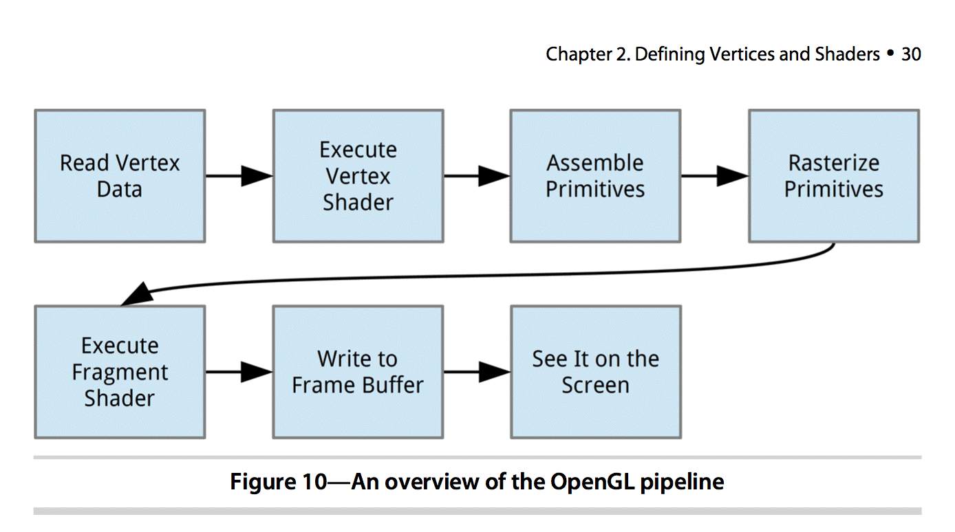 Build Graphics with OpenGL ES 2 0 - Perficient Blogs