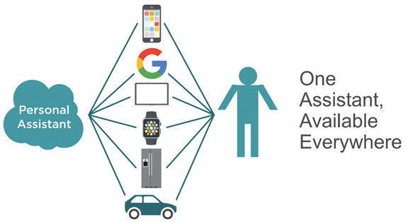 Graphic shows at least one Digital Personal Assistant is everywhere