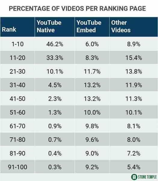 Table Shows Percentage of Videos Per Ranking Range