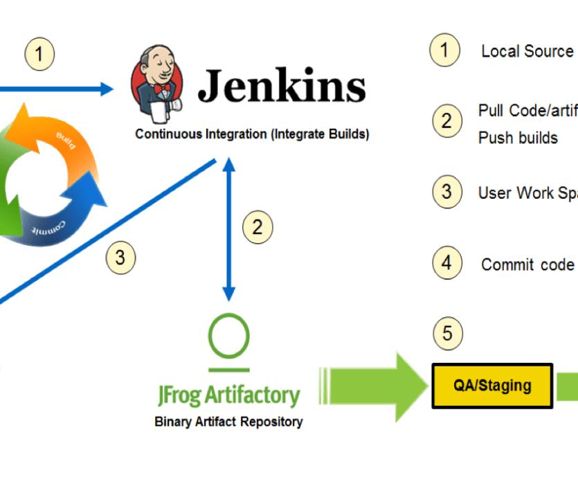 DevOps in IIB Using GitHub, Jenkins and JFrog Artifactory