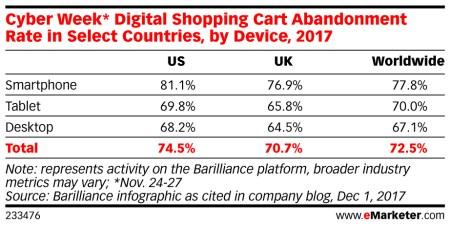 2017 Digital Shopping Cart Abandonment During Cyber Week