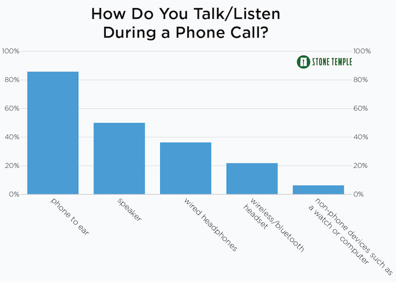 How do people listen to calls on their smartphones?