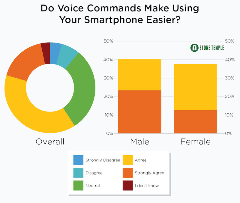 Do Voice Commands Make Using Your Smartphone Easier?