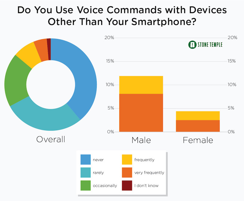 Do You Use Voice with Devices Other Than Your Smartphone?