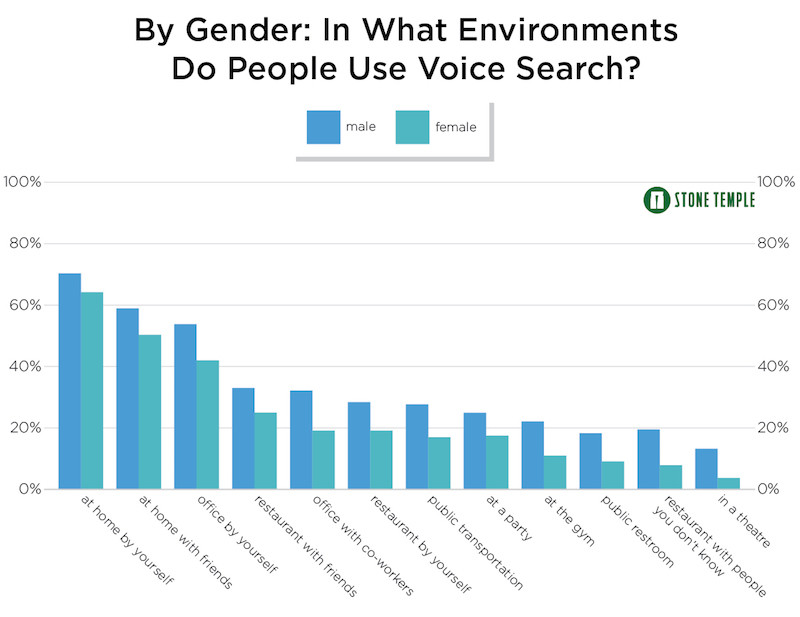 Where people use voice commands on smartphones by gender