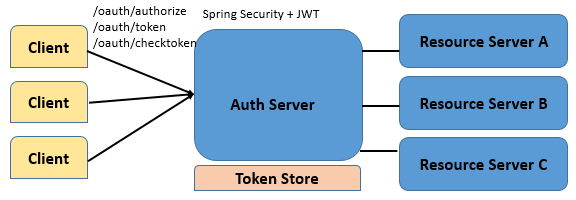 Securing Rest Service with Spring Security and oAuth2 Method