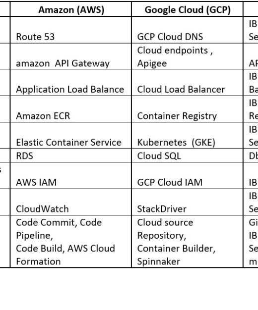 Microservices Using Java, Docker & Cloud Containers - Perficient Blogs