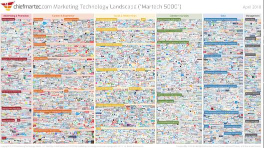 MarTech Landscape 2018