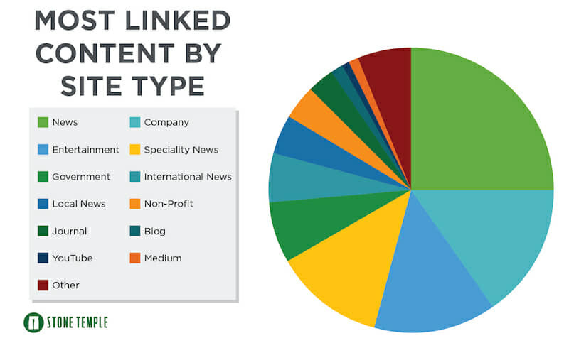 Most linked-to content by site type