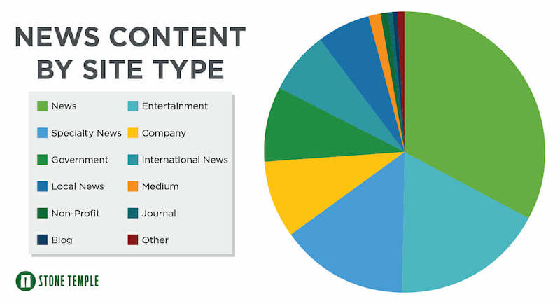 News content by site type