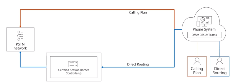 Direct Routing for Microsoft Teams Deep Dive: Part 1 ...