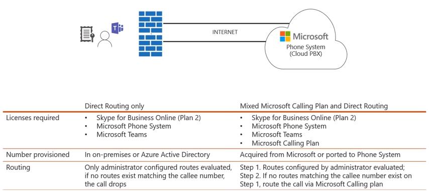 Direct Routing for Microsoft Teams Deep Dive: Part 4 - Perficient Blogs