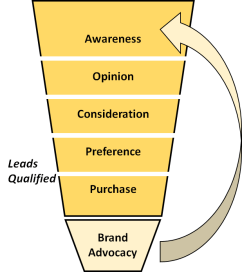 Purchase funnel with brand advocacy loop