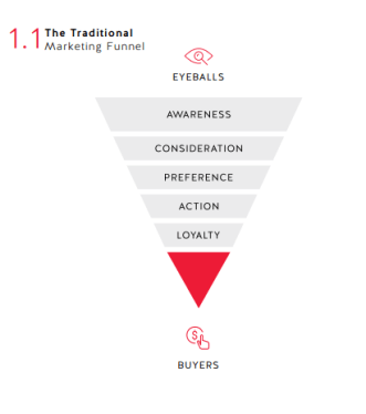 Image showing the traditional marketing funnel