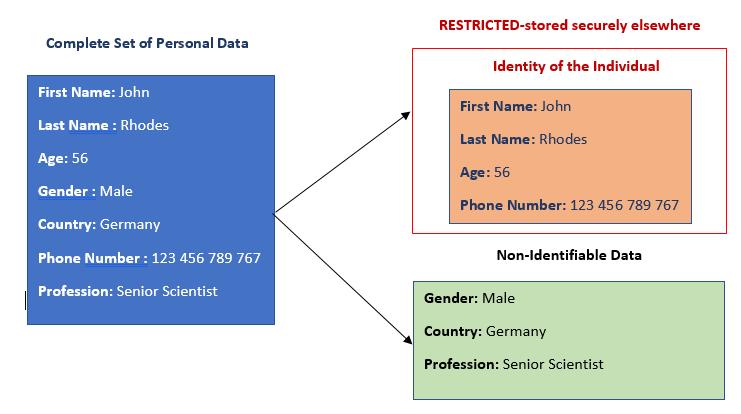 Pseudonymization technique