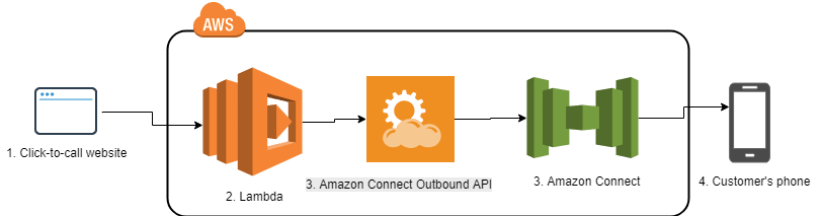 outbound-call-components