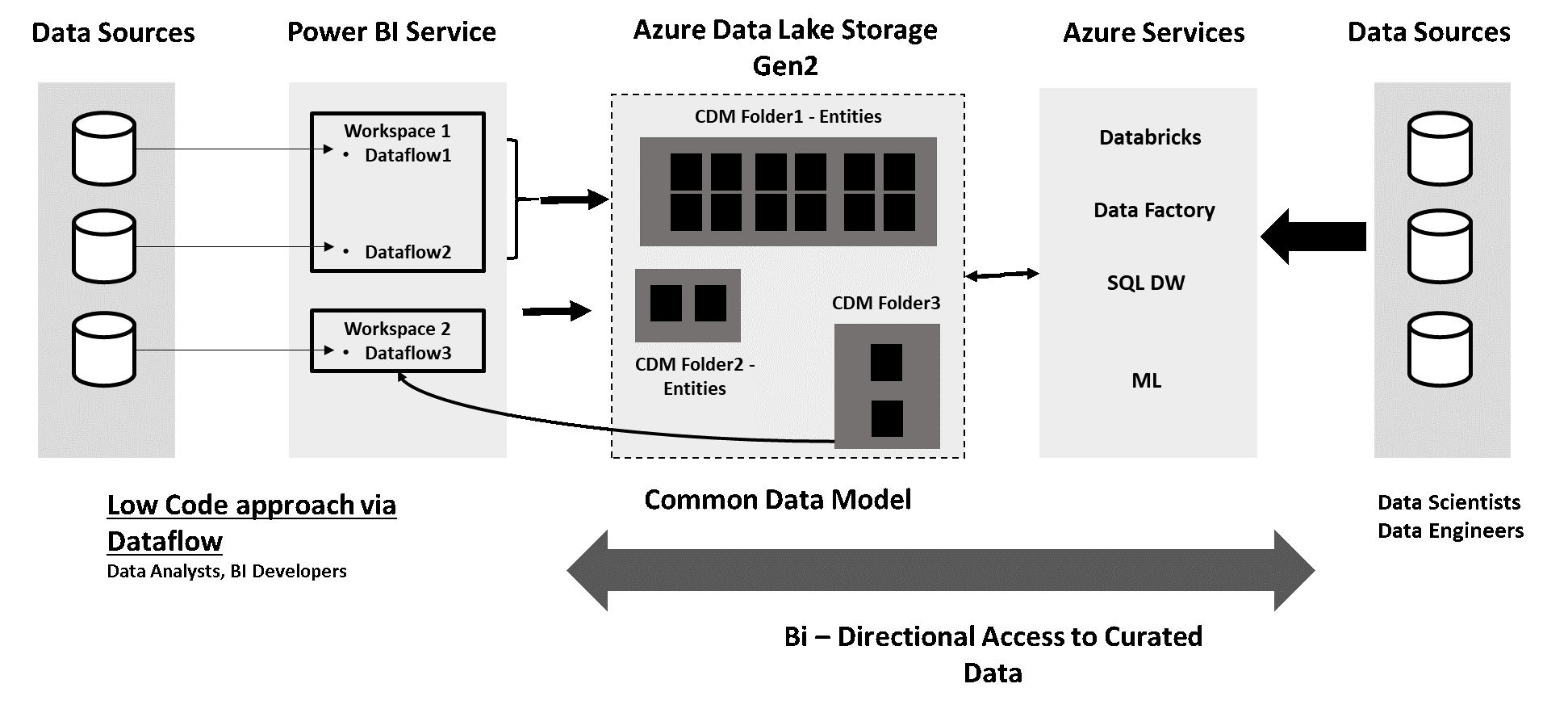 Power BI + Azure Data Lake = Velocity & Scale to Your Analytics