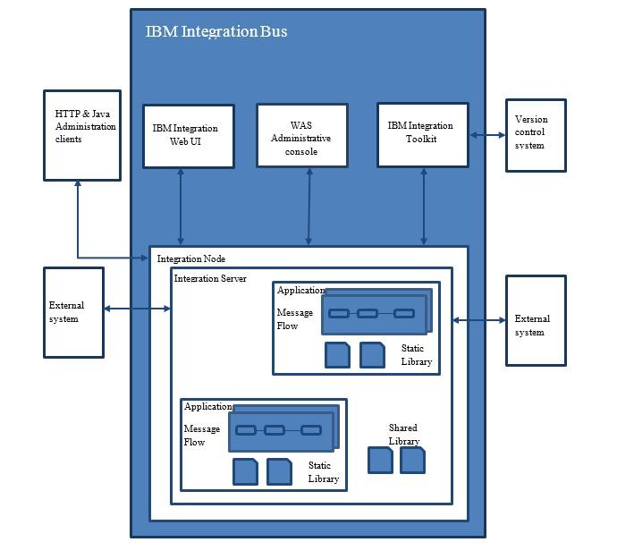 IIB Architecture