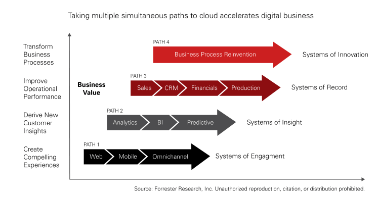 Taking multiple simultaneous paths to cloud accelerates digital business