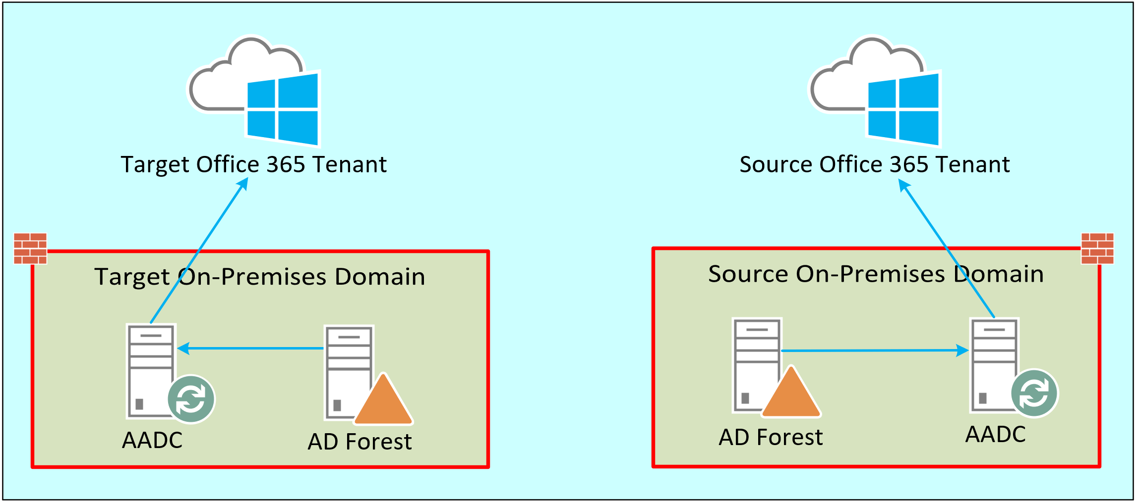 Office 365 Tenant to Tenant Migration Overview - Perficient