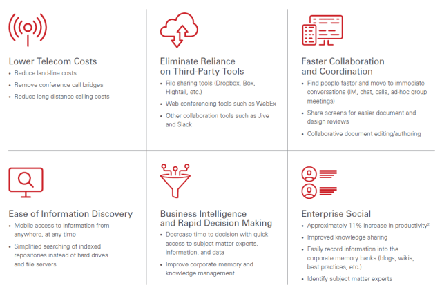 Guide 6 Steps To Unlocking The Business Value Of Office 365
