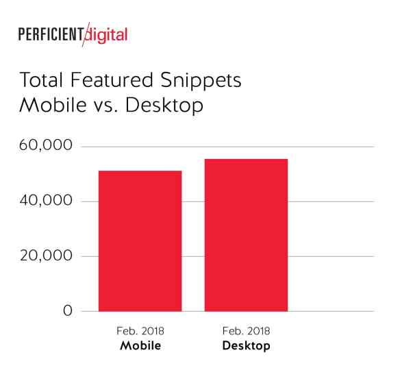 Total Featured Snippet Results Desktop was a Little Higher than Mobile in Google Search in 2018 Study