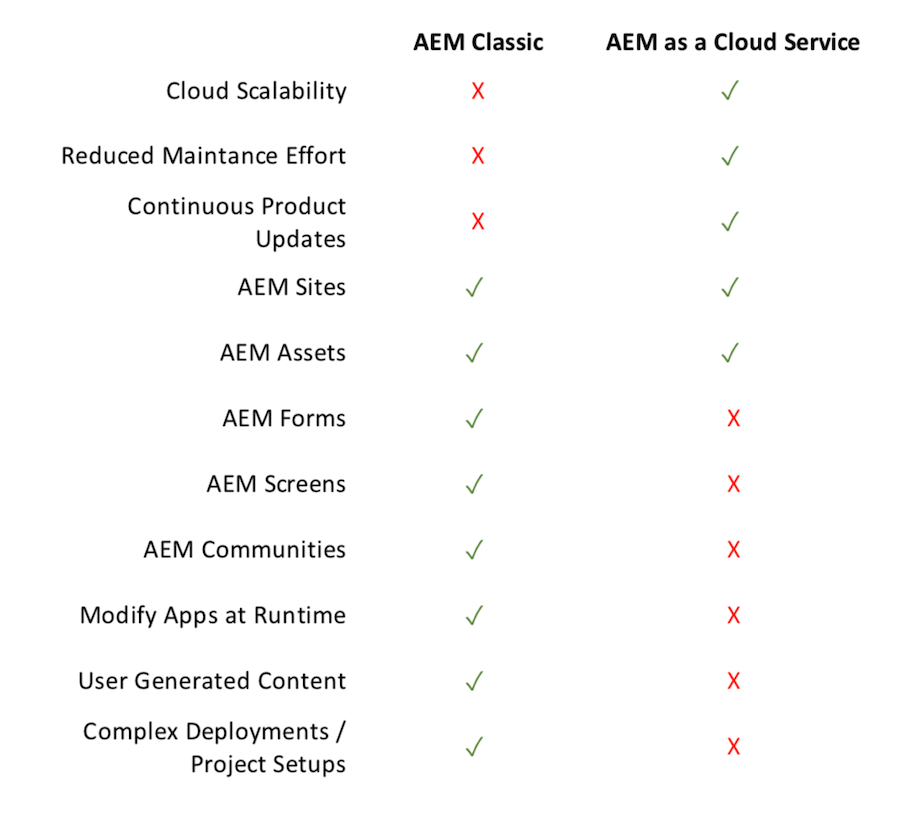 AEM as a Cloud Service vs AEM Classic