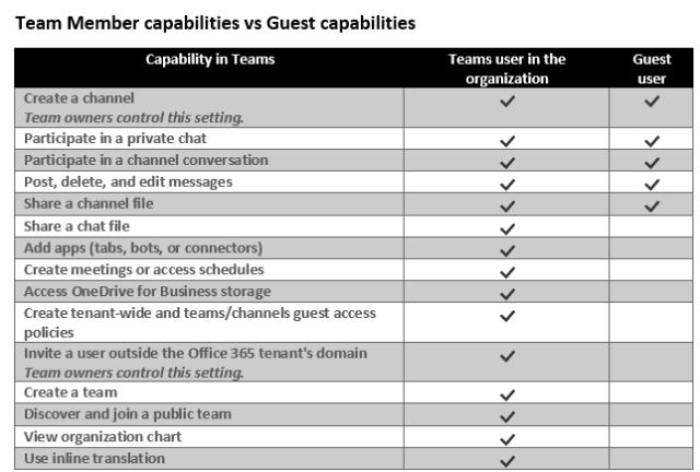 Guest Capabilities
