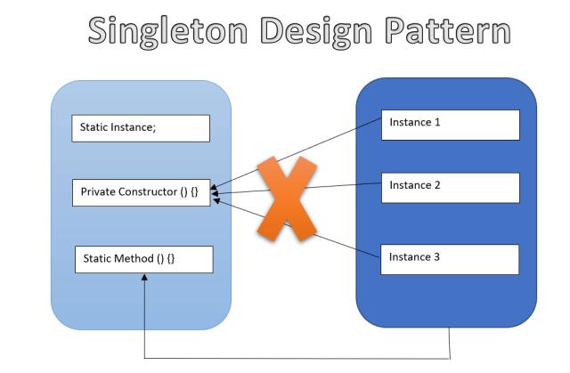 Singleton Pattern Image