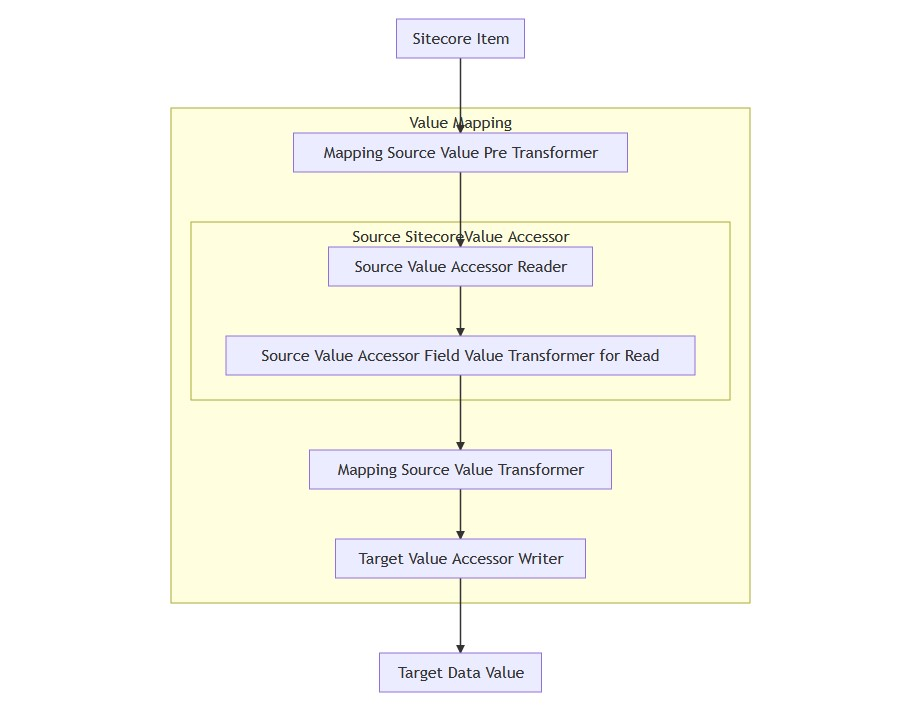 Mapping Diagram- Sitecore as Source Data