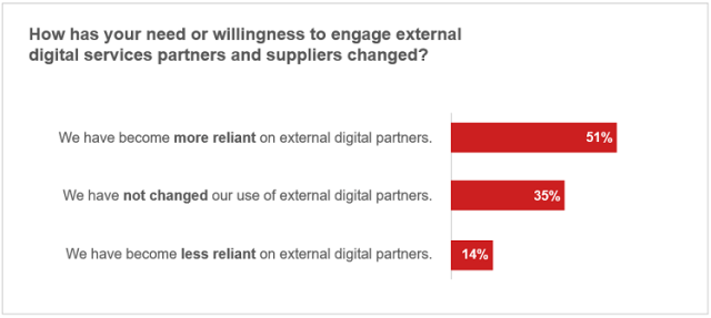 Organizations' need and willingness to engage external digital services partners