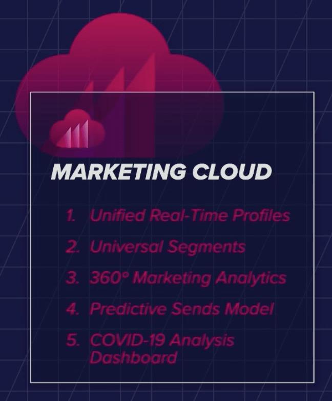 Acquia Marketing Cloud Enhancement