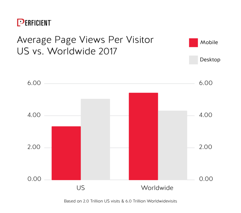 Average Page Views Per Visitors Us And Worldwide 2017