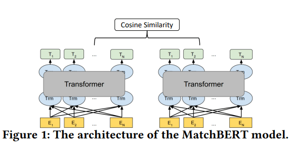 Basic Siamese Matching Model With Transformers
