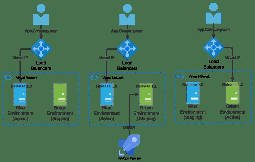 Blue Green Deployment Pattern