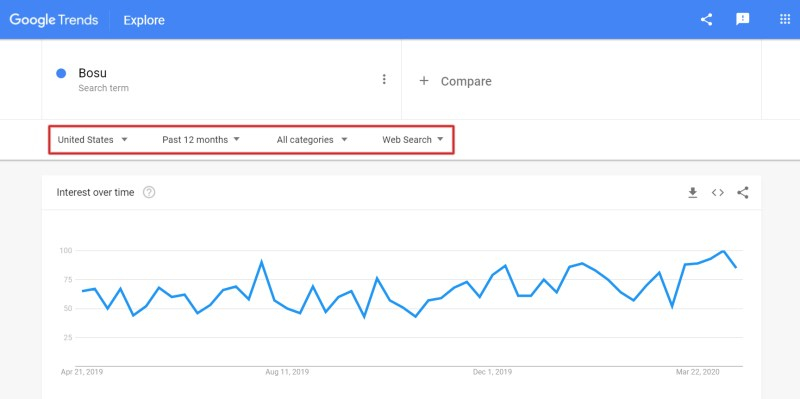 Google Trends allow users to customize country, time range, category, and type of Google Product