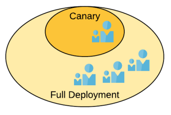 Canary Deployment Pattern