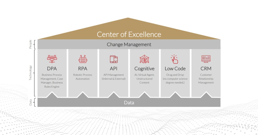 Center Of Excellence Intelligent Automation