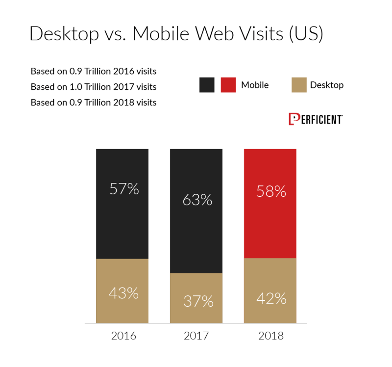 Chart shows the percentage of visits sites get from mobile vs. desktop for 2016, 2017, and 2018