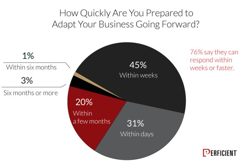 How Quickly Businesses Prepared To Adapt