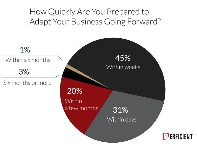 How Quickly Businesses Prepared To Adapt Due to Covid-19 pandemic