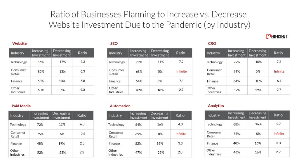 Ratio of Business planning to increase in website investment due the pandemic by industry